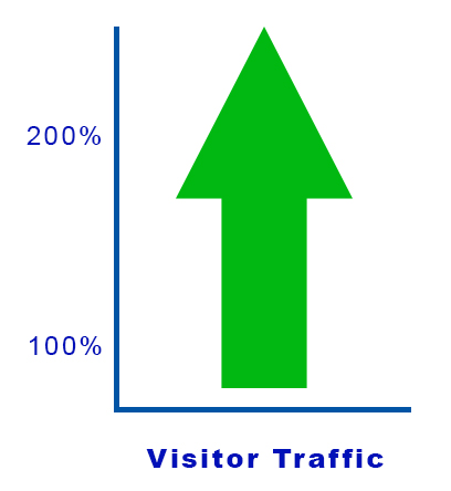 A graph showing an arrow pointing up on Visitor Traffic
